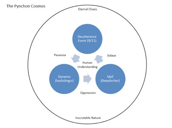 Pynchon Graph 3
