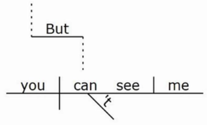 life sentences  diagramming  hashtags